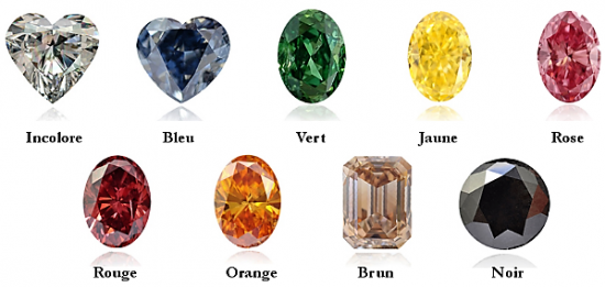 Couleurs diamants