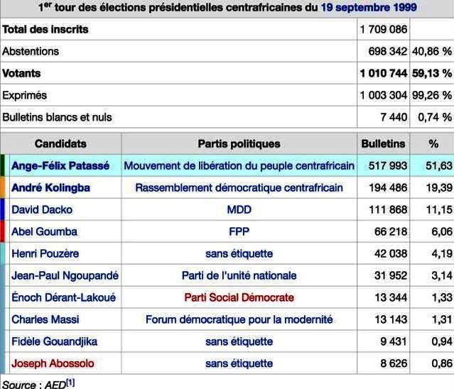 Election 1er tour 1999 rca