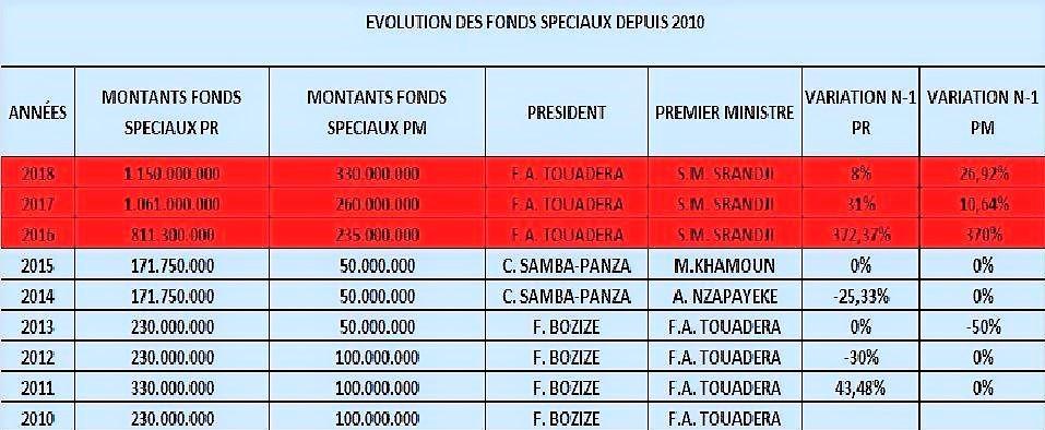 Fonds speciaux